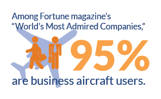 How many admired companies use #bizav? Almost all of them.